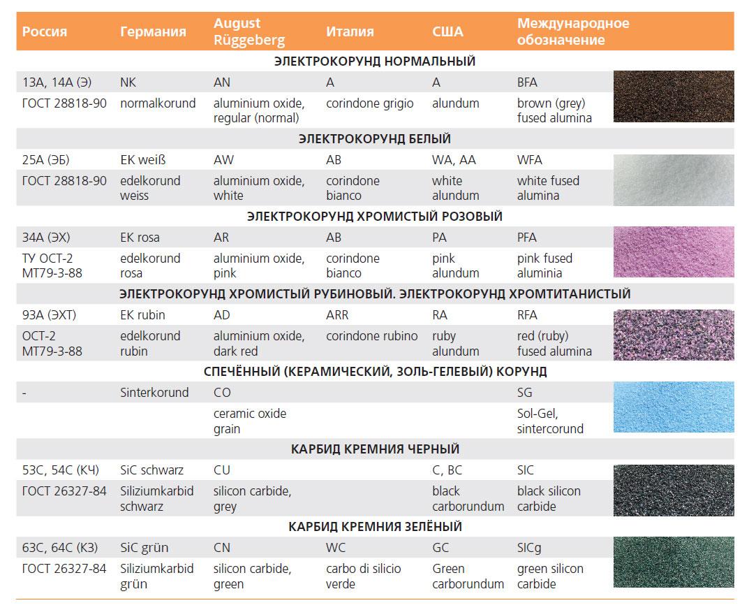 Шлифовальные материалы