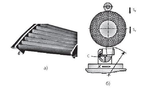 Обработка секции лопатки