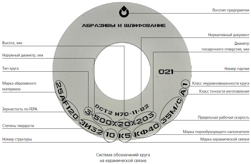 Система обозначений круга на керамической связке